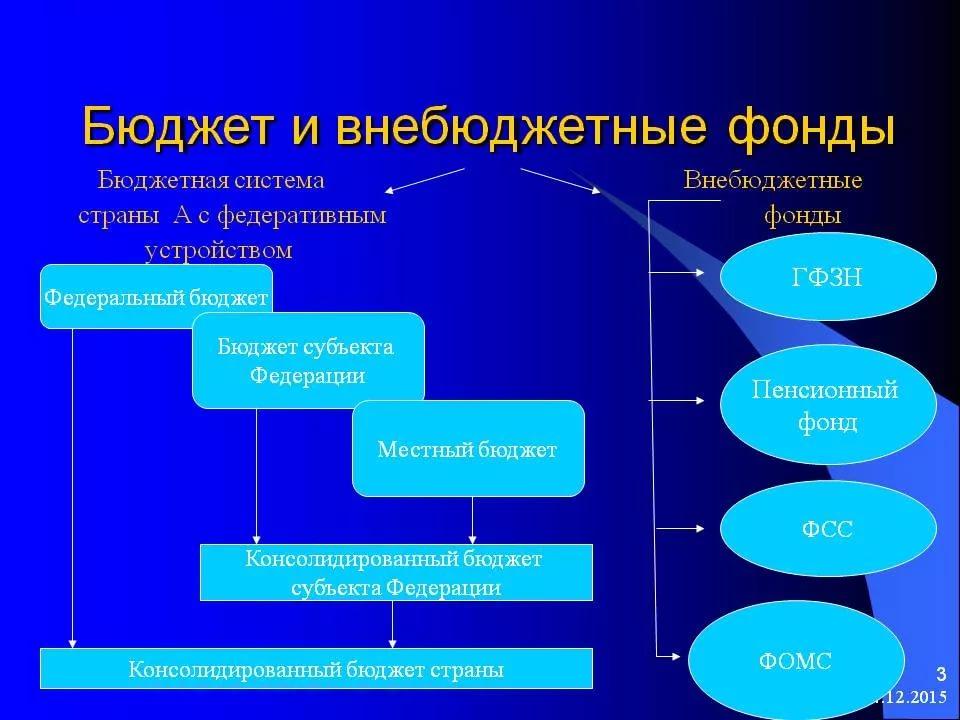 Организация расчетов с бюджетом и внебюджетными фондами